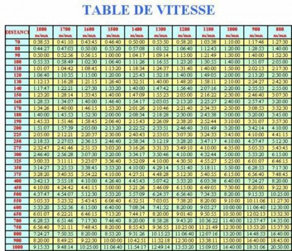 table-de-vitesse-2.jpg